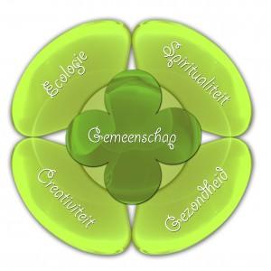 Vijf aspecten groene cirkel