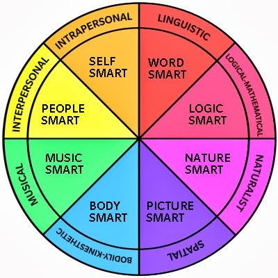 meervoudige intelligenties